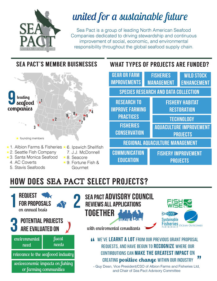 seapact-infographic-fullpage1