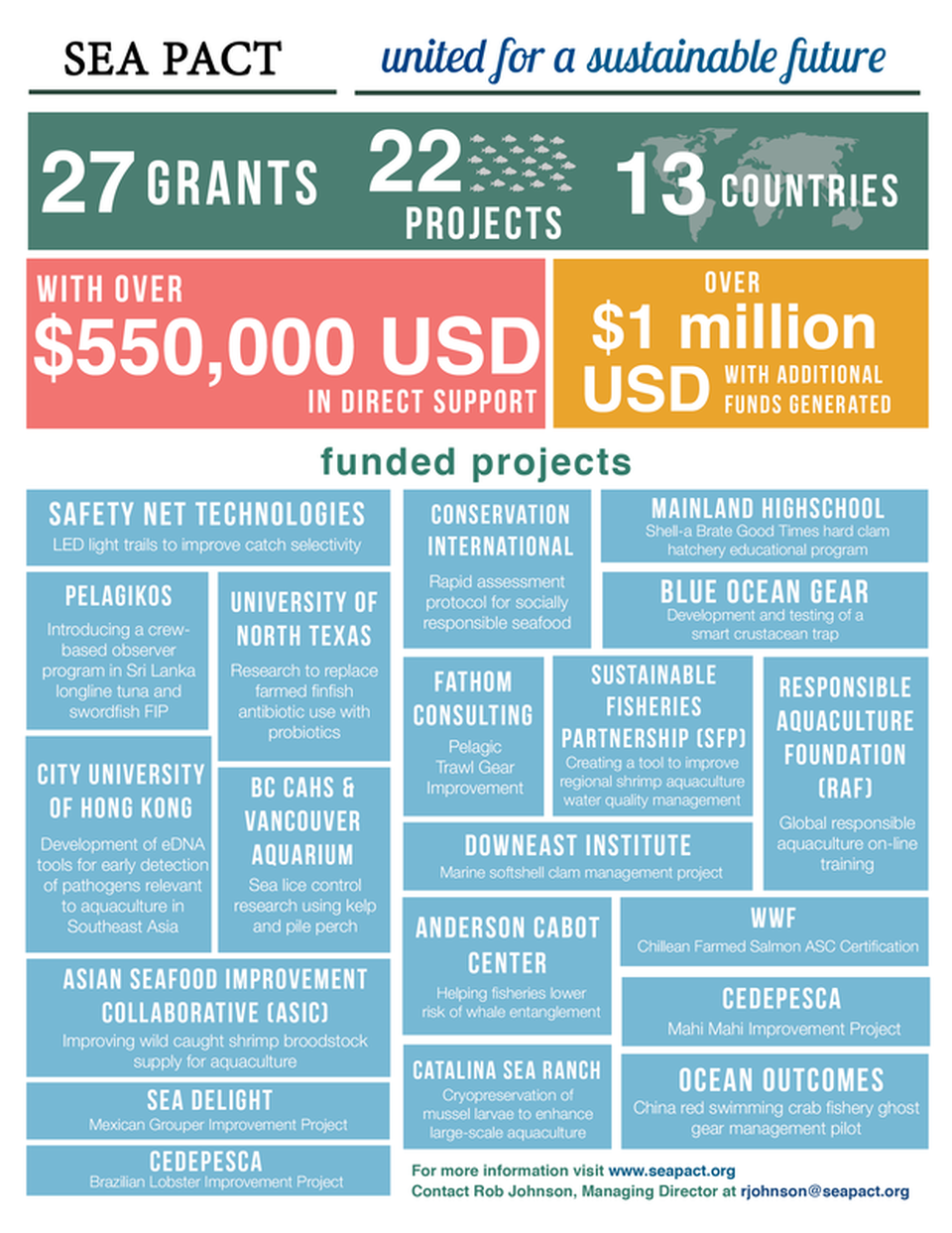 seapact-infographic-update-march2019